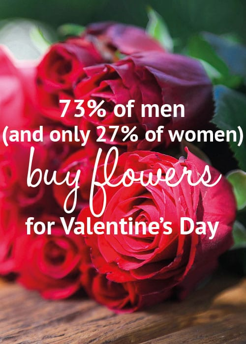 Valentine's Day Flower Facts: 73% of men and 27& of women buy flowers on Valentine's Day
