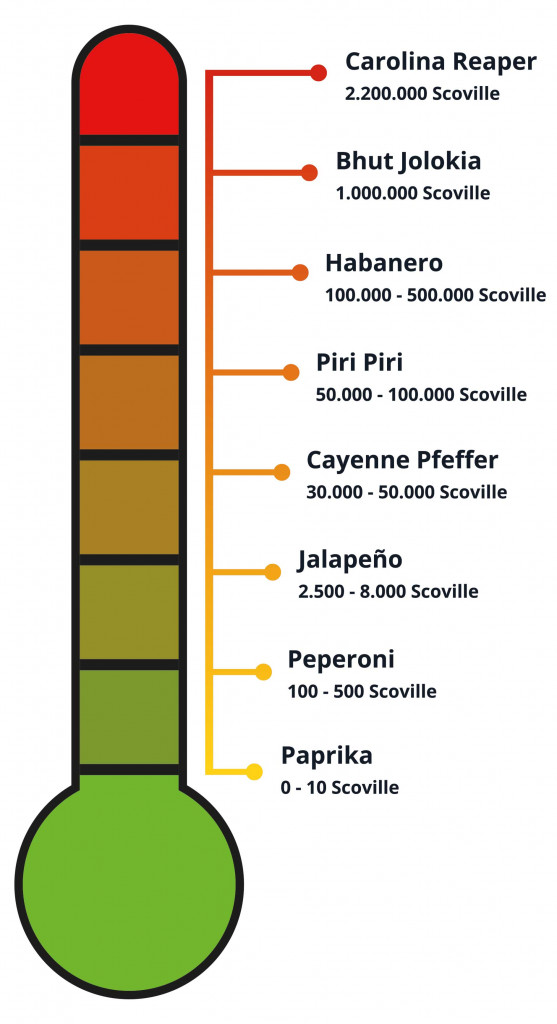 Scoville-scale for chilli heat